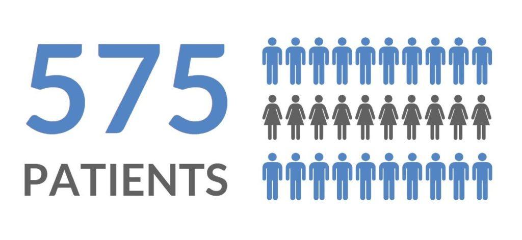 Image illustrating 575 Patients served