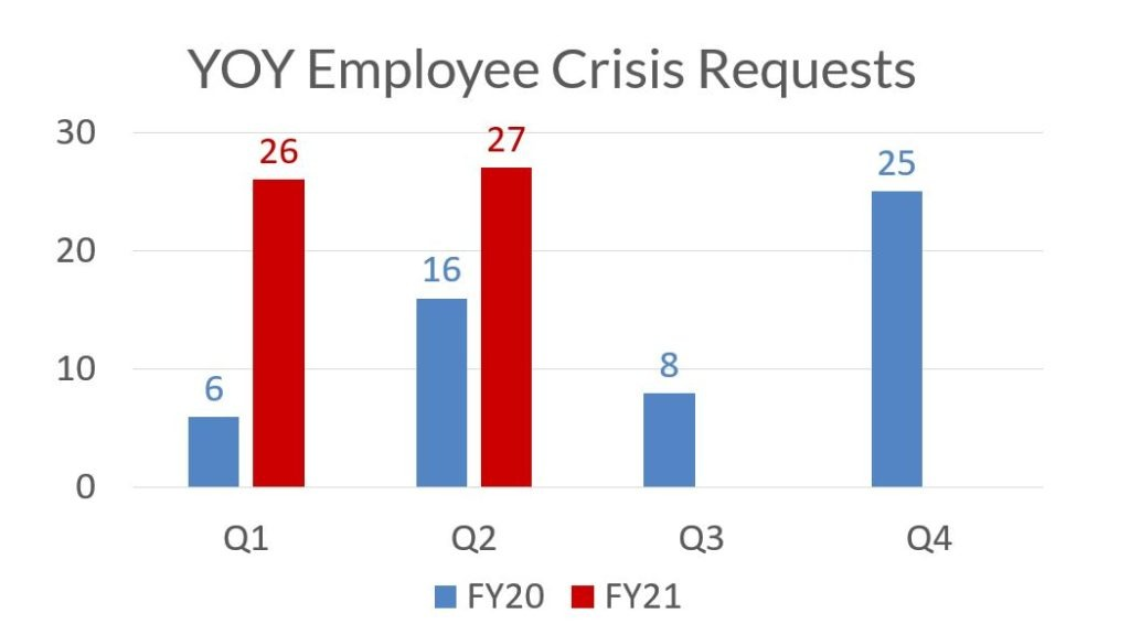 Chart comparing FY20 to FY21 Crisis Requests